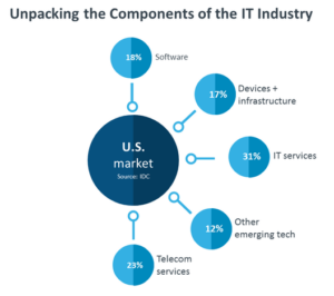 Unpacking the components of the IT industry