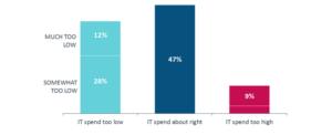 IT spending chart
